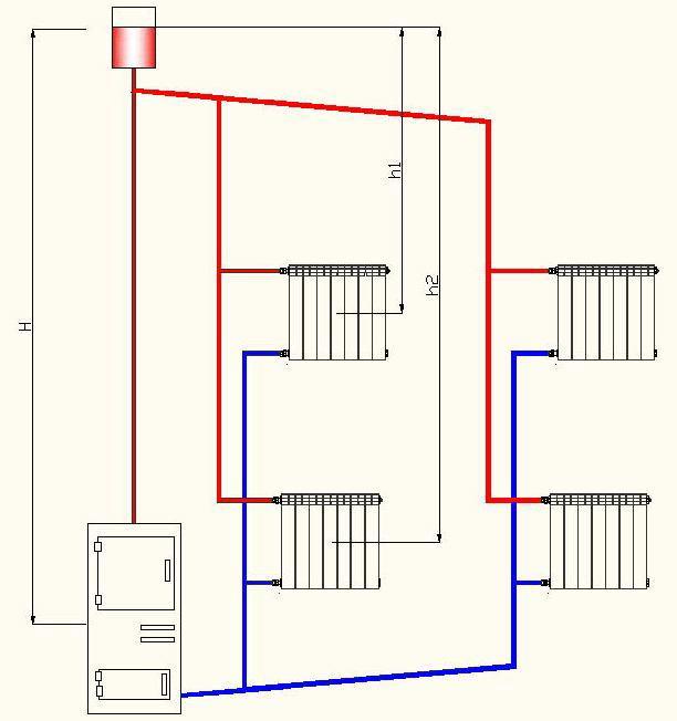 Пример двухтрубной системы отопления с естественной циркуляцией