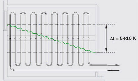VALTEC, Технология монтажа водяного теплого пола