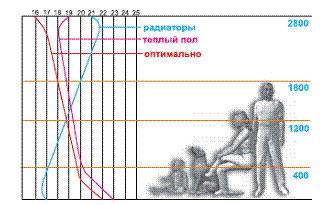 Графики распределения температуры по высоте помещения