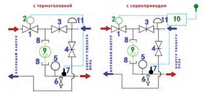 Обозначения на схемах: 1 – термостатический клапан; 2 – термоголовка с выносным датчиком (входит в комплект поставки) или сервопривод; 3 – балансировочный клапан вторичного контура; 4 – балансировочный клапан первичного контура; 5 – термометр; 6 – дренажный кран; 7 – гильза для датчика температуры; 8 – накидные гайки для присоединения насоса в комплекте с прокладками; 9 – насос циркуляционный (в комплект поставки не входит); 10 – контроллер (в комплект поставки не входит); 11 – ручной воздухоотводчик.